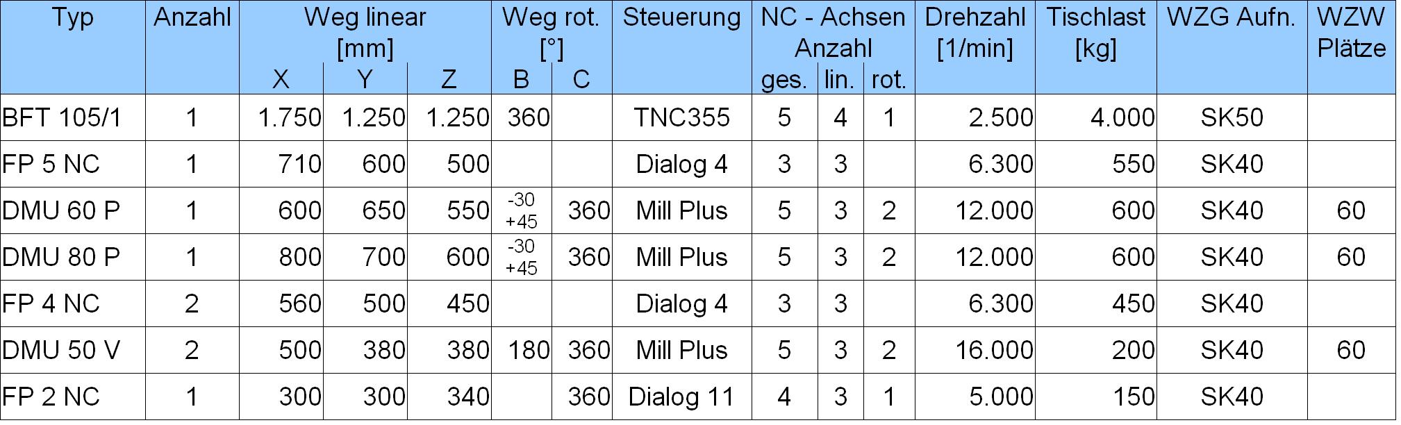 Maschinendaten_CNC_Fraesen_20190221