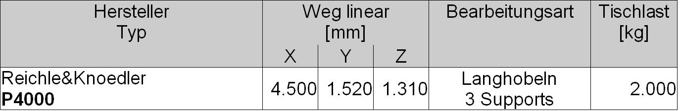 Maschinendaten_Langhobeln_20190221