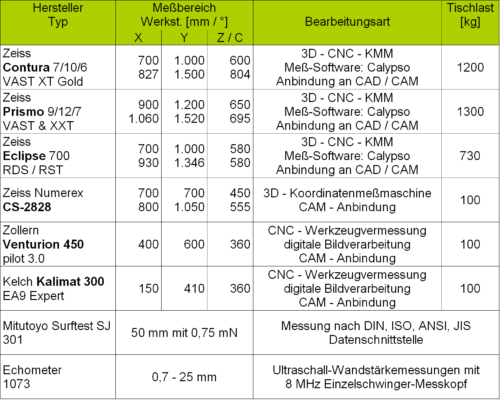 Maschinendaten_Messtechnik_20190221